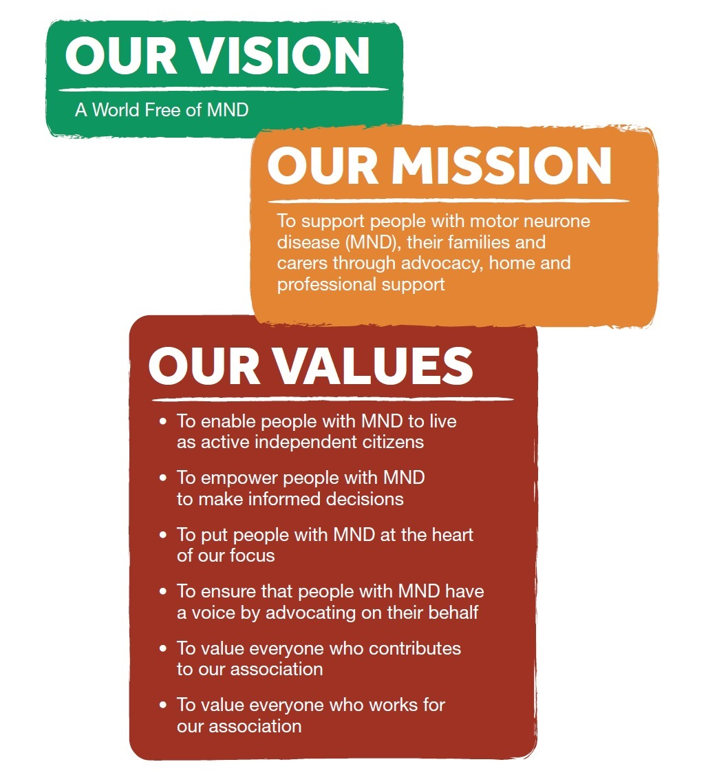 Our vision mission and values imnda for Motor neurone disease support